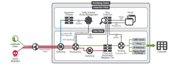 DDoS Tech Blog Release