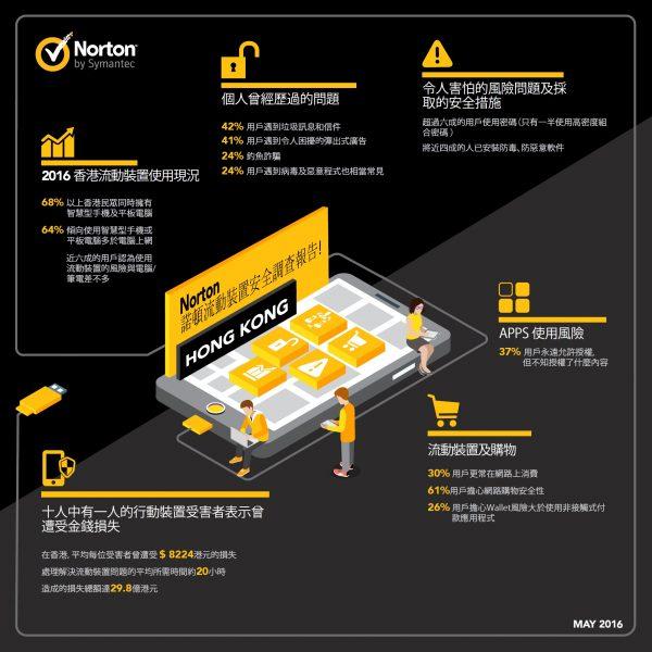 Infrographic Norton Hongkong