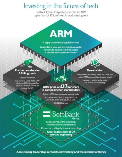 arm-softbank