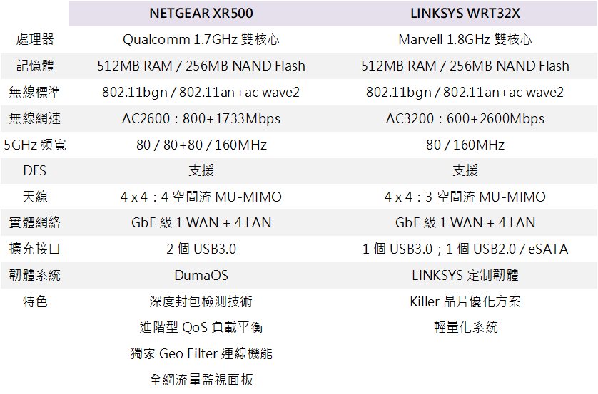 netgear-nighthawk-pro-xr500-linksys-wrt32x-gaming-router-comparison