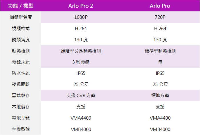netgear-arlo-pro-arlo-pro-2-comparison