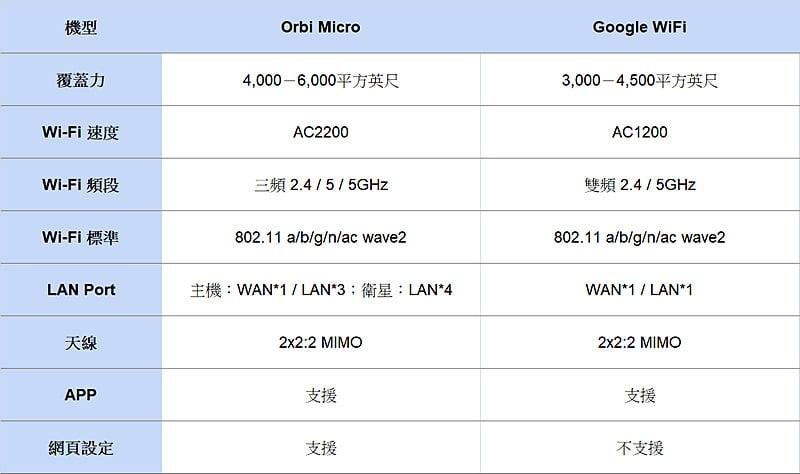 Orbi Micro 對上Google WiFi 超級比較,入門款Mesh wifi 開箱