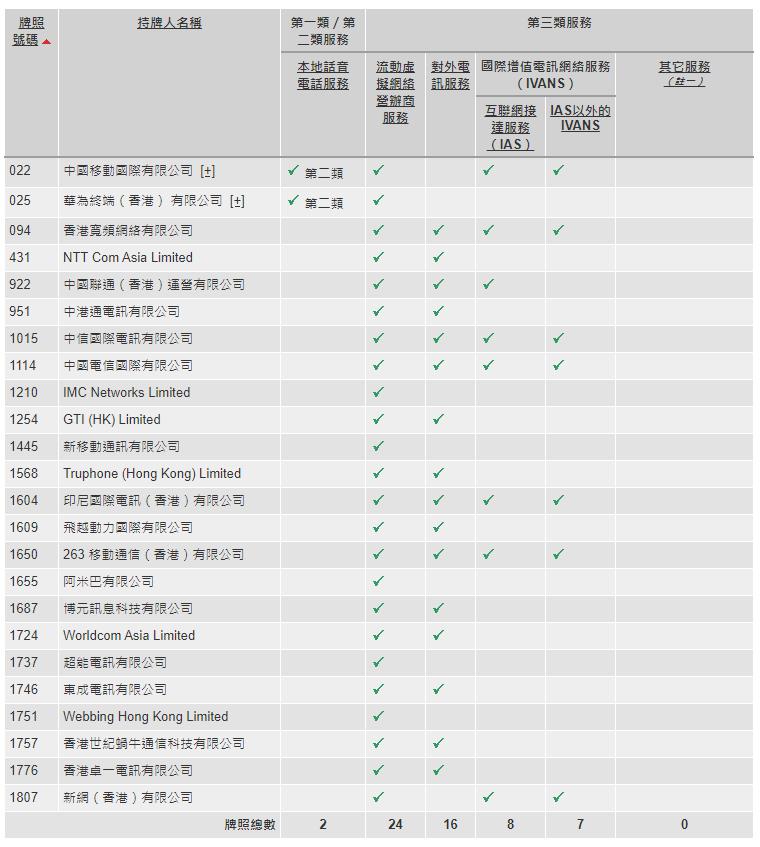 這張圖片的 alt 屬性值為空,它的檔案名稱為 hk-mobile-company.png